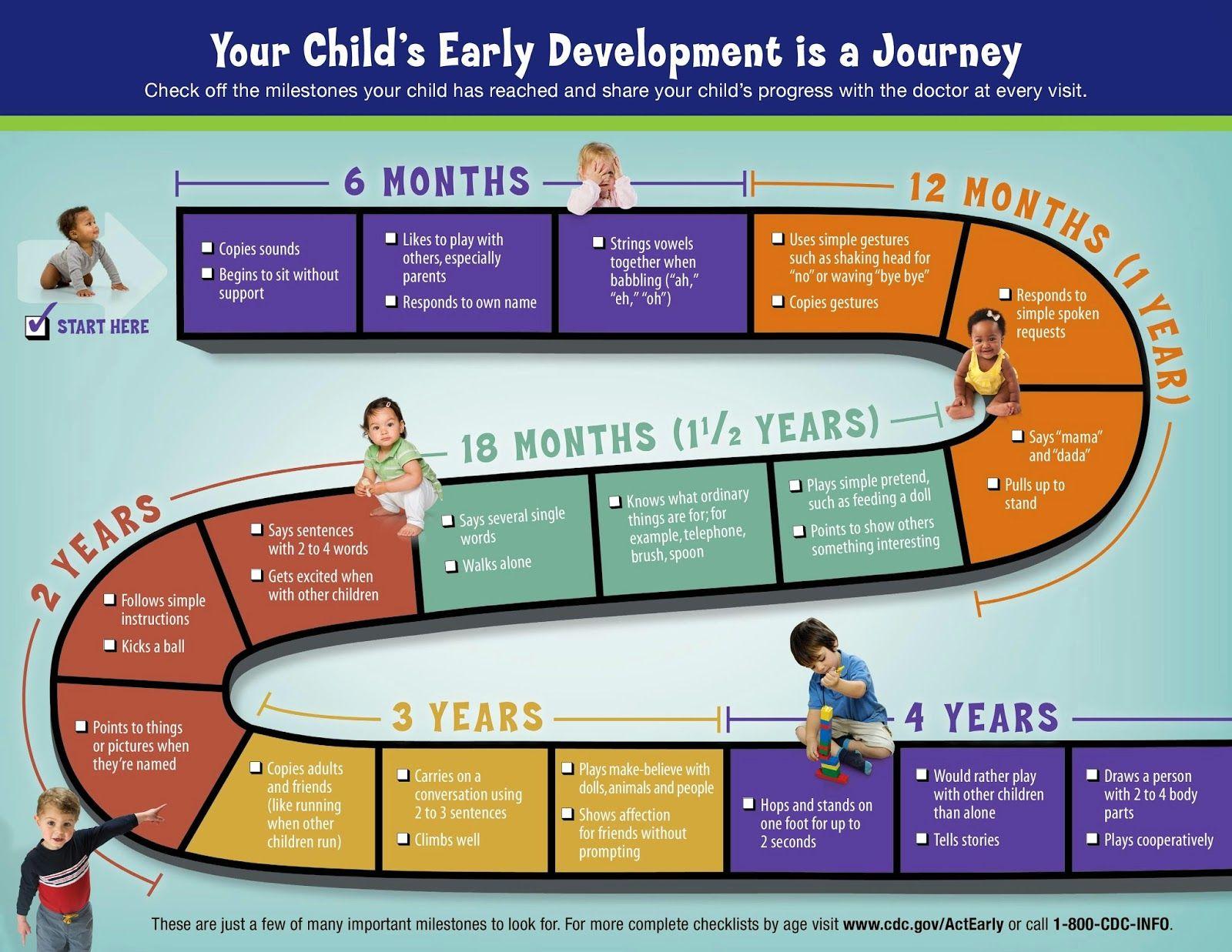Criando247 CDC indicadores desarrollo infantil