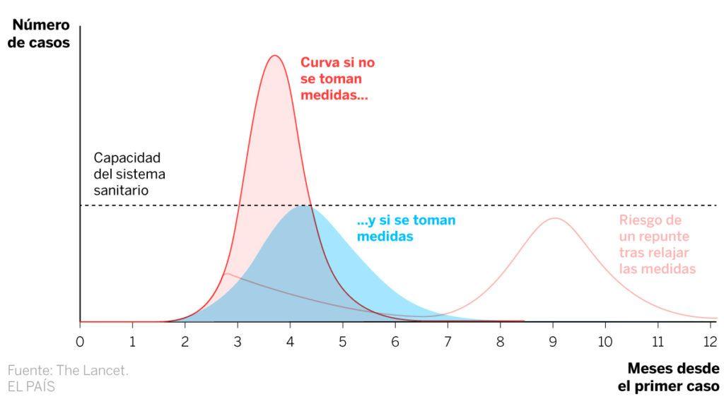 gráfica de la curva del coronavirus  en relacion a la capacidad del sistema sanitario
