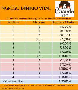 Ingreso Minimo Vital Importes familias