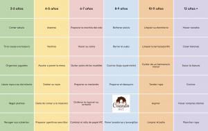 Criando 24/7 tabla orientativa de tareas infantiles método Montessori